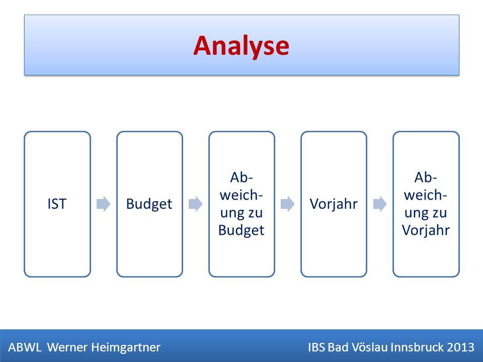 Analyse ABWL Werner Heimgartner IBS Bad Vöslau Innsbruck 2013 ISTBudget Ab- weich- ung zu Budget Vorjahr Ab- weich- ung zu Vorjahr