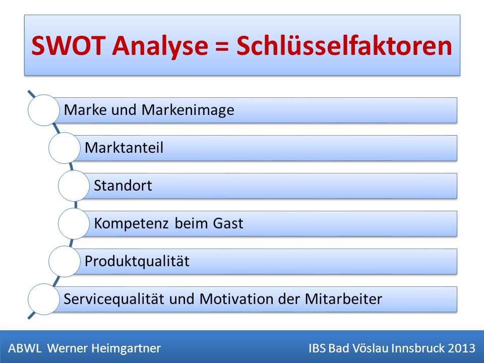 SWOT Analyse = Schlüsselfaktoren ABWL Werner Heimgartner IBS Bad Vöslau Innsbruck 2013 Marke und Markenimage Marktanteil Standort Kompetenz beim Gast