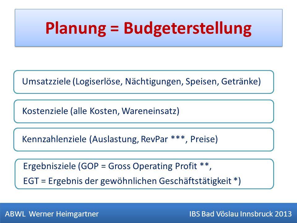 Planung = Budgeterstellung Umsatzziele (Logiserlöse, Nächtigungen, Speisen, Getränke) Kostenziele (alle Kosten, Wareneinsatz) Ergebnisziele (GOP = Gro