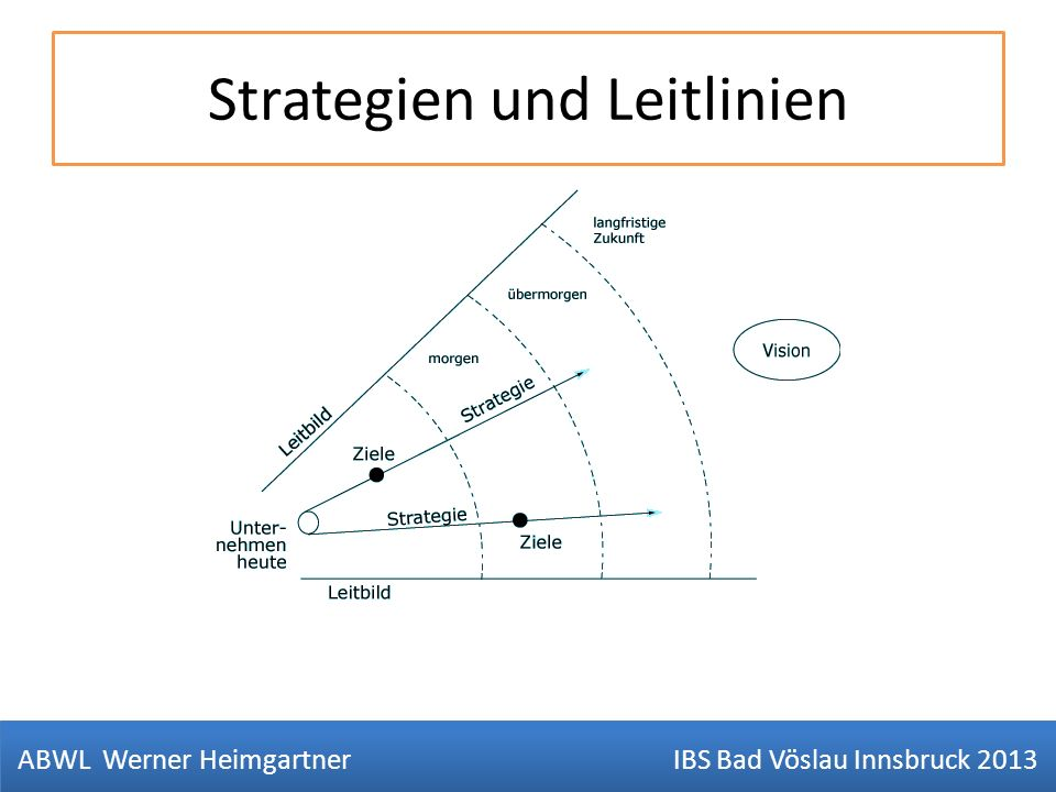 Strategien und Leitlinien ABWL Werner Heimgartner IBS Bad Vöslau Innsbruck 2013