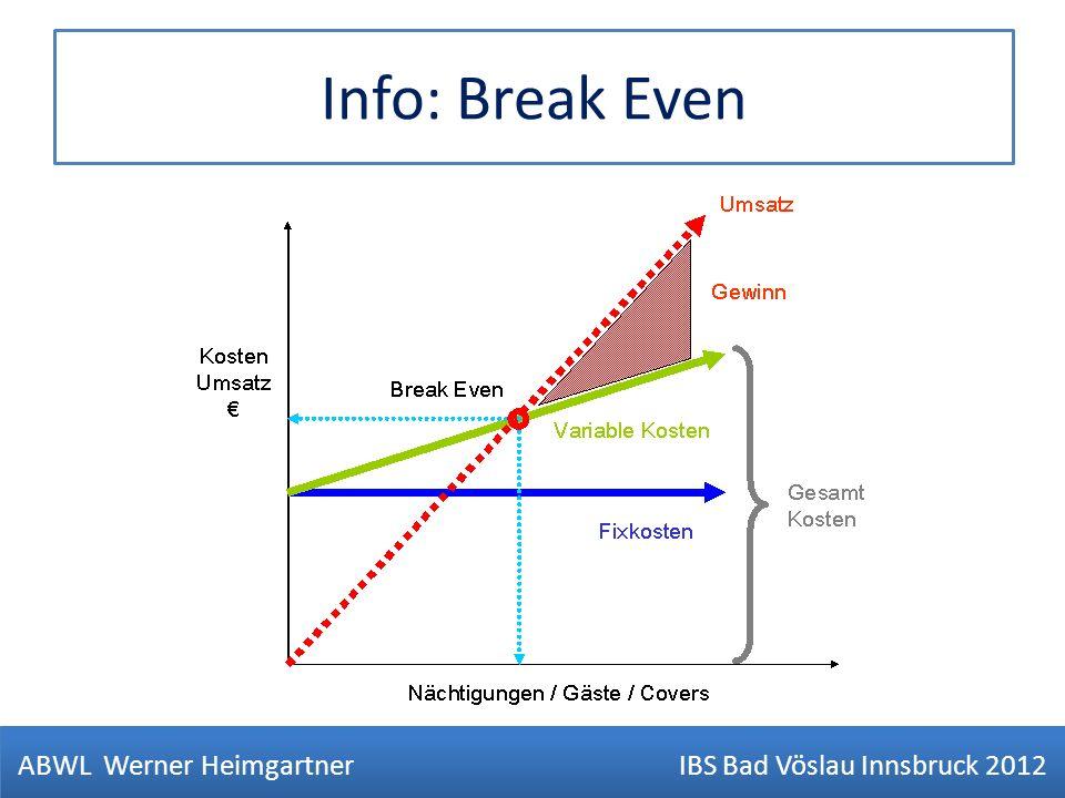 Info: Break Even ABWL Werner Heimgartner IBS Bad Vöslau Innsbruck 2012