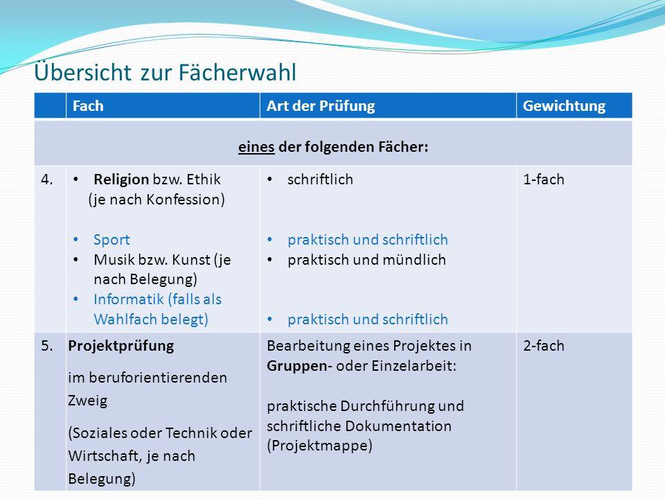 Übersicht zur Fächerwahl FachArt der PrüfungGewichtung eines der folgenden Fächer: 4. Religion bzw. Ethik (je nach Konfession) Sport Musik bzw. Kunst