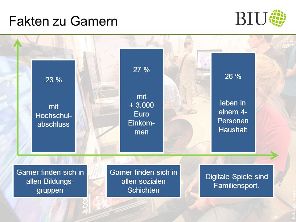 Fakten zu Gamern Gamer finden sich in allen Bildungs- gruppen 27 % mit + 3.000 Euro Einkom- men Gamer finden sich in allen sozialen Schichten 26 % leben in einem 4- Personen Haushalt Digitale Spiele sind Familiensport.