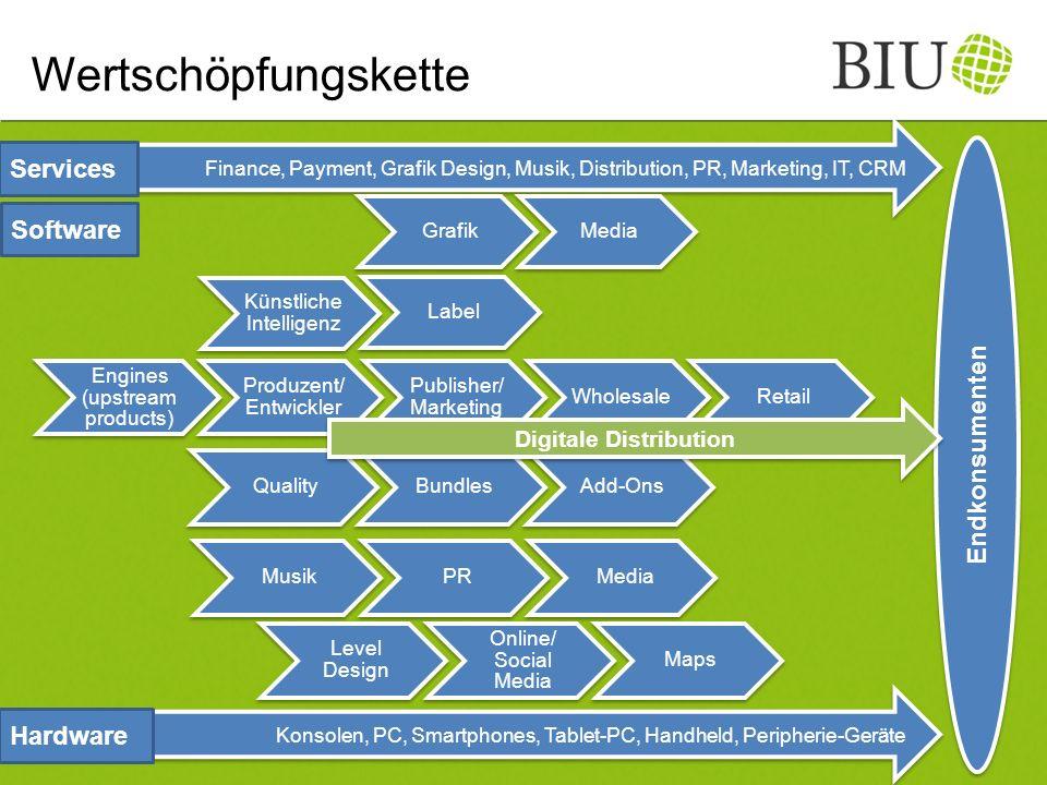 Wertschöpfungskette Finance, Payment, Grafik Design, Musik, Distribution, PR, Marketing, IT, CRM Endkonsumenten Services Software Konsolen, PC, Smartp