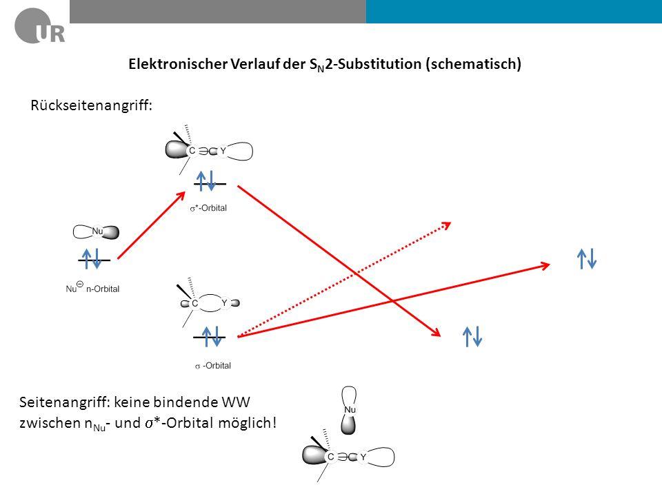 Elektronischer Verlauf der S N 2-Substitution (schematisch) Rückseitenangriff: Seitenangriff: keine bindende WW zwischen n Nu - und *-Orbital möglich!