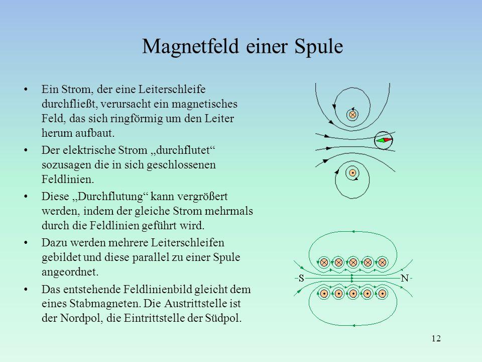 Magnetfeld einer Spule Ein Strom, der eine Leiterschleife durchfließt, verursacht ein magnetisches Feld, das sich ringförmig um den Leiter herum aufba