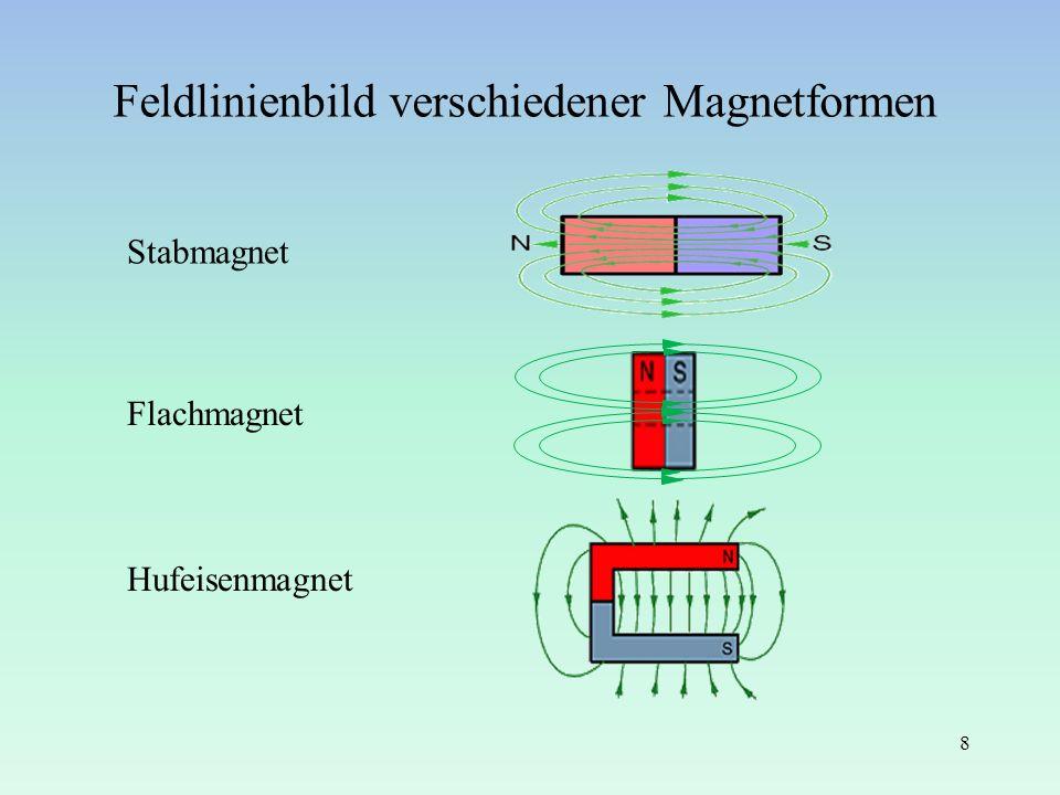 Feldlinienbild verschiedener Magnetformen 8 Stabmagnet Flachmagnet Hufeisenmagnet
