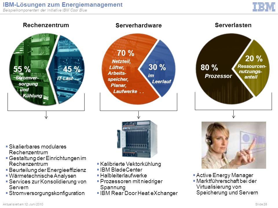 Slide 28 IBM-Lösungen zum Energiemanagement Beispielkomponenten der Initiative IBM Cool Blue Aktualisiert am 12. Juni 2010 Rechenzentrum Serverhardwar