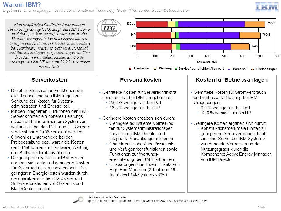 Slide 5 Warum IBM? Ergebnisse einer dreijährigen Studie der International Technology Group (ITG) zu den Gesamtbetriebskosten Aktualisiert am 11. Juni