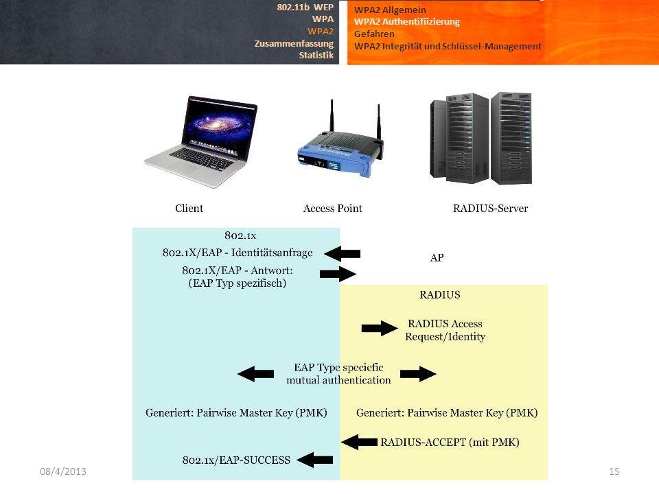 08/4/201315 WPA2 Allgemein WPA2 Authentifiizierung Gefahren WPA2 Integrität und Schlüssel-Management 802.11b WEP WPA WPA2 Zusammenfassung Statistik