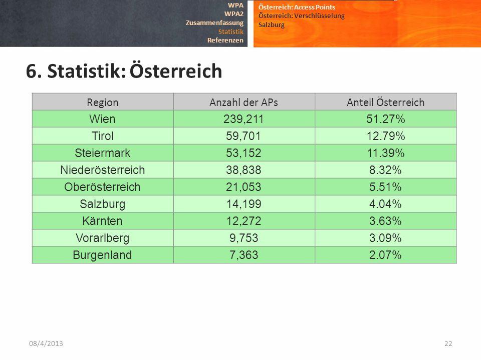 RegionAnzahl der APsAnteil Österreich Wien239,21151.27% Tirol59,70112.79% Steiermark53,15211.39% Niederösterreich38,8388.32% Oberösterreich21,0535.51%