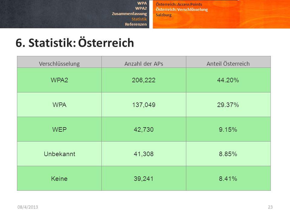 08/4/201323 Österreich: Access Points Österreich: Verschlüsselung Salzburg 6. Statistik: Österreich WPA WPA2 Zusammenfassung Statistik Referenzen Vers