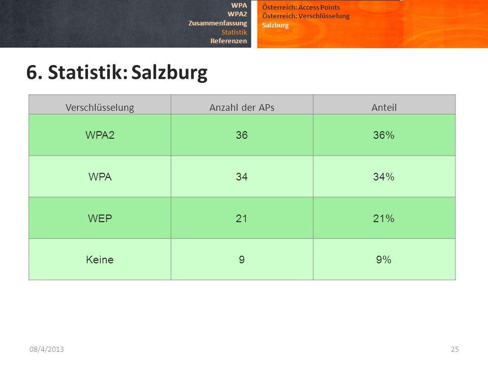 08/4/201325 Österreich: Access Points Österreich: Verschlüsselung Salzburg 6. Statistik: Salzburg WPA WPA2 Zusammenfassung Statistik Referenzen Versch