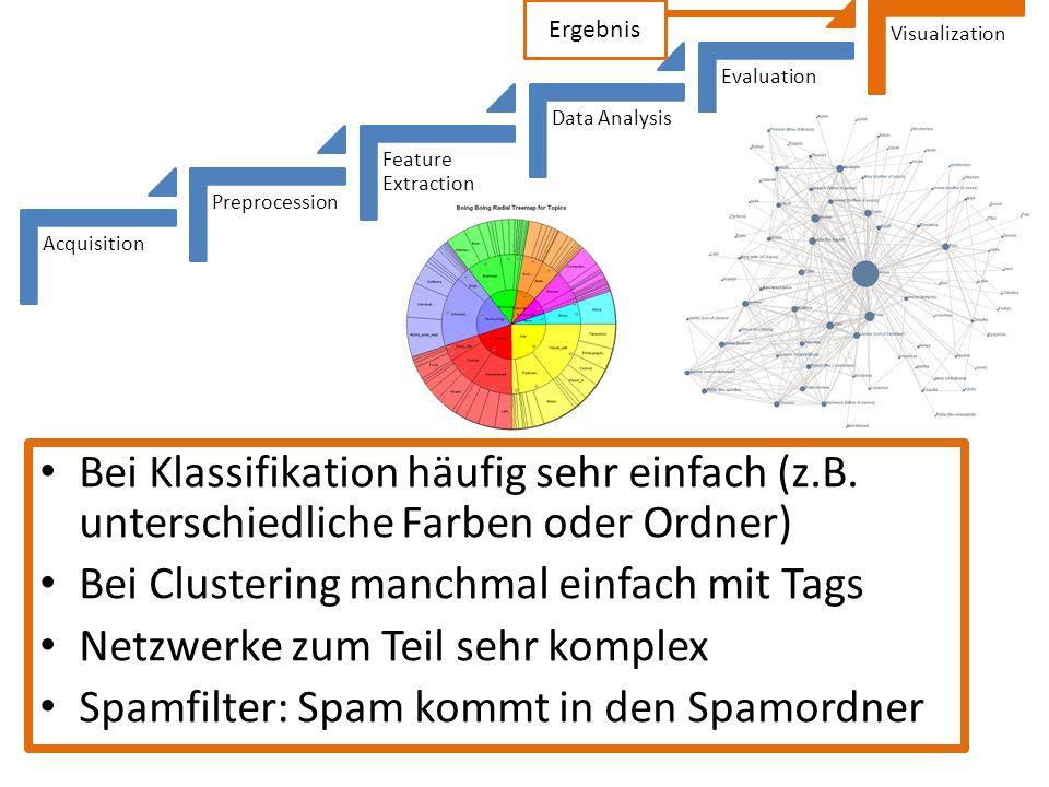 Acquisition Preprocession Feature Extraction Data Analysis Evaluation Visualization Ergebnis Bei Klassifikation häufig sehr einfach (z.B. unterschiedl