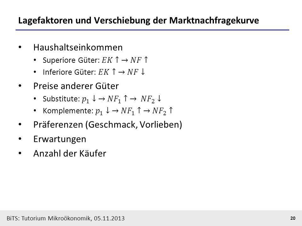 BiTS: Tutorium Mikroökonomik, 05.11.2013 20 Lagefaktoren und Verschiebung der Marktnachfragekurve