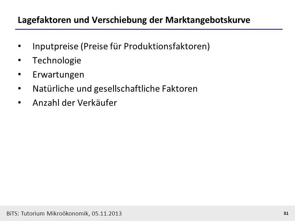BiTS: Tutorium Mikroökonomik, 05.11.2013 31 Lagefaktoren und Verschiebung der Marktangebotskurve Inputpreise (Preise für Produktionsfaktoren) Technolo