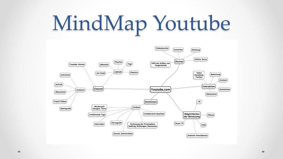 Videos publizieren- Youtube Hochladen verschiedener Formate möglich (z.B.