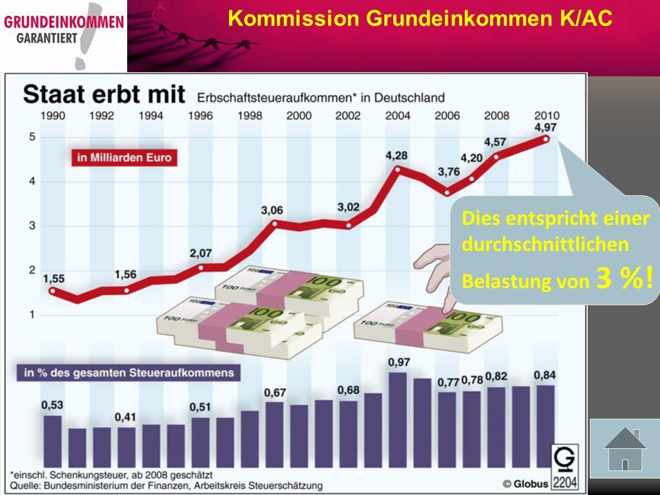 Kommission Grundeinkommen K/AC Vermögensverteilung in Deutschland im Jahre 2002 und 2007