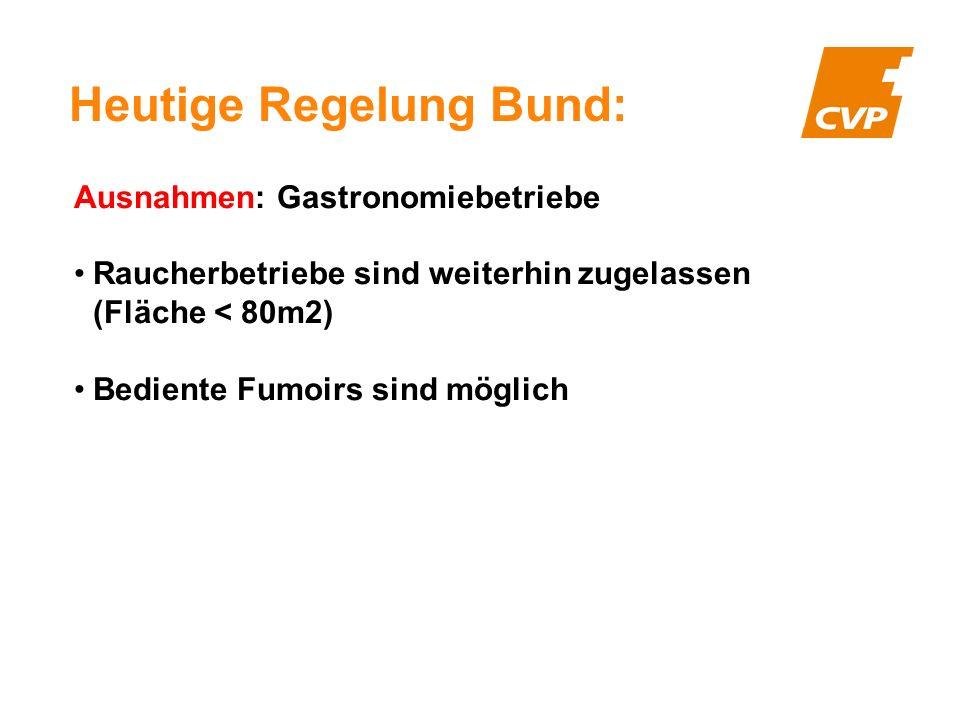 Heutige Regelung Bund: Ausnahmen: Gastronomiebetriebe Raucherbetriebe sind weiterhin zugelassen (Fläche < 80m2) Bediente Fumoirs sind möglich