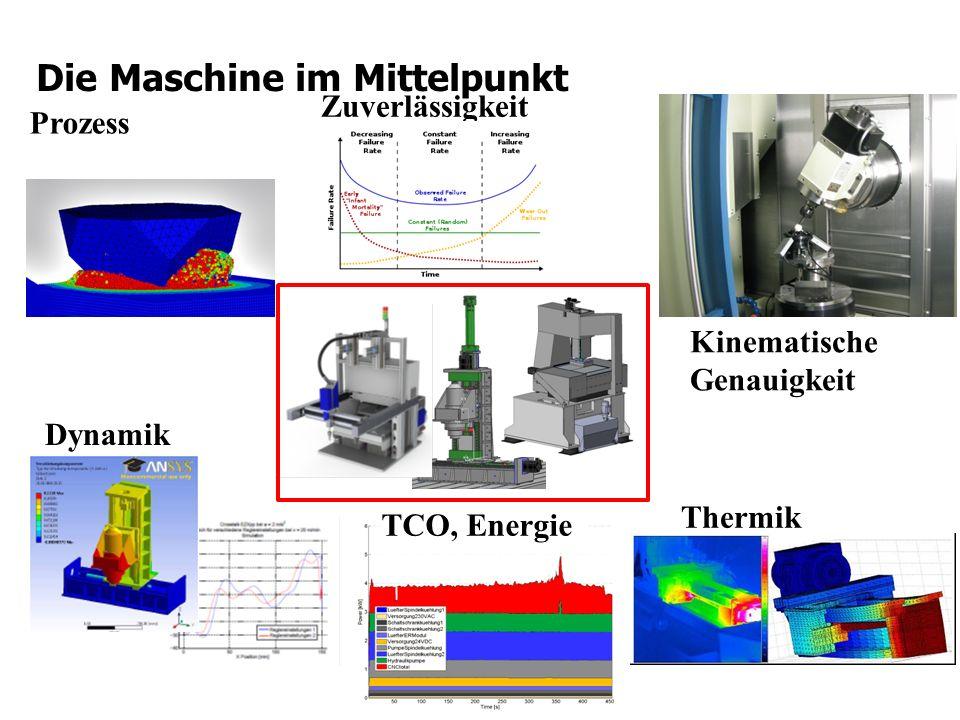 Die Maschine im Mittelpunkt Prozess Thermik Dynamik Zuverlässigkeit Kinematische Genauigkeit TCO, Energie