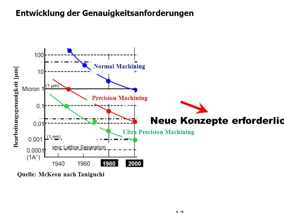 Bearbeitungsgenauigkeit [ m] Quelle: McKeon nach Taniguchi 13 Entwicklung der Genauigkeitsanforderungen Neue Konzepte erforderlich Normal Machining Pr