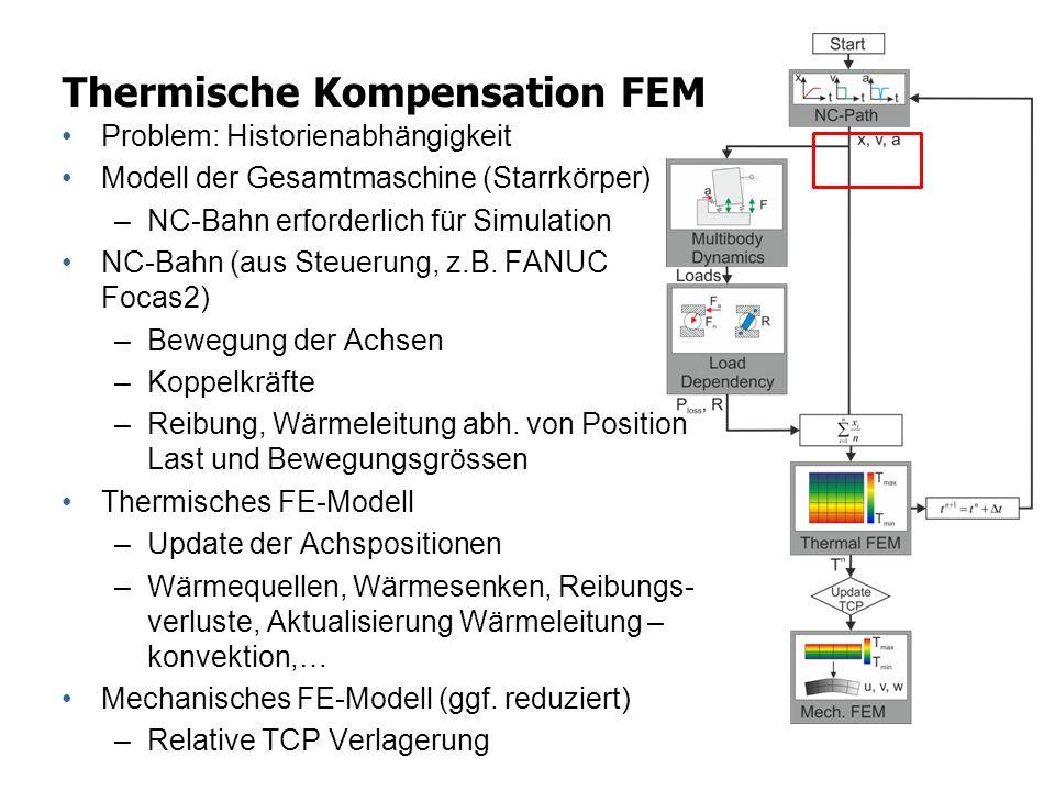 Thermische Kompensation FEM Problem: Historienabhängigkeit Modell der Gesamtmaschine (Starrkörper) –NC-Bahn erforderlich für Simulation NC-Bahn (aus S