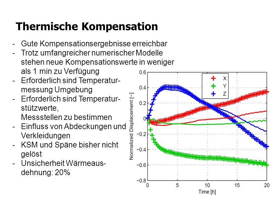 Thermische Kompensation -Gute Kompensationsergebnisse erreichbar -Trotz umfangreicher numerischer Modelle stehen neue Kompensationswerte in weniger al