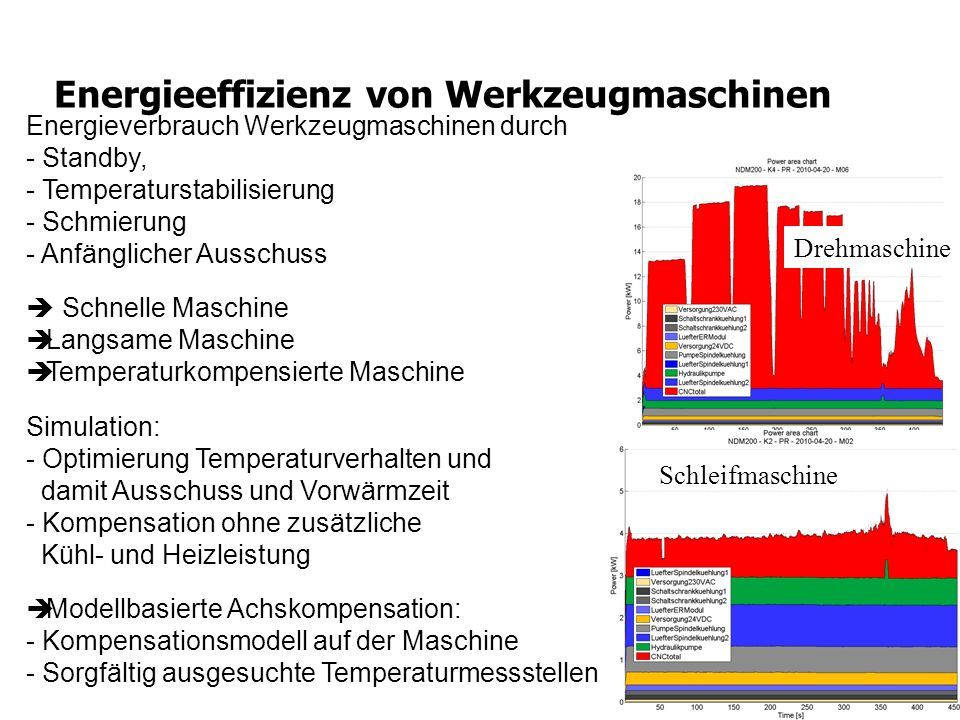 Energieeffizienz von Werkzeugmaschinen Energieverbrauch Werkzeugmaschinen durch - Standby, - Temperaturstabilisierung - Schmierung - Anfänglicher Auss