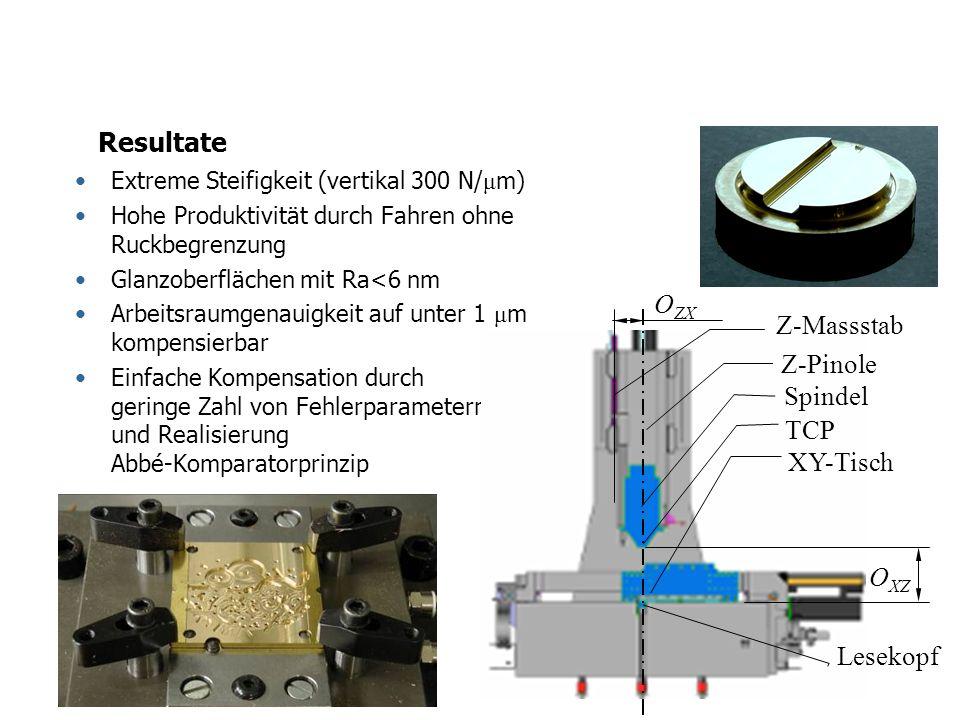 Resultate Extreme Steifigkeit (vertikal 300 N/ μ m) Hohe Produktivität durch Fahren ohne Ruckbegrenzung Glanzoberflächen mit Ra<6 nm Arbeitsraumgenaui