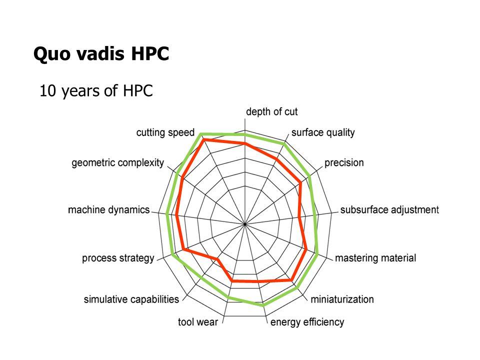 Quo vadis HPC 10 years of HPC
