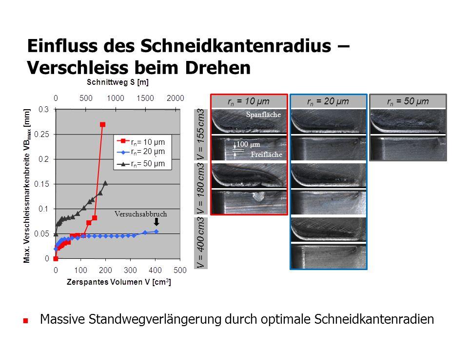 Einfluss des Schneidkantenradius – Verschleiss beim Drehen r n = 10 μmr n = 20 μmr n = 50 μm V = 155 cm3 V = 180 cm3 V = 400 cm3 100 µm Spanfläche Fre