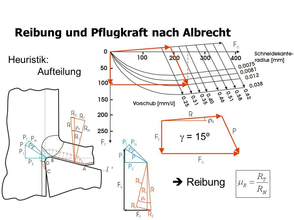 Reibung Reibung und Pflugkraft nach Albrecht Tool = 15º Heuristik: Aufteilung