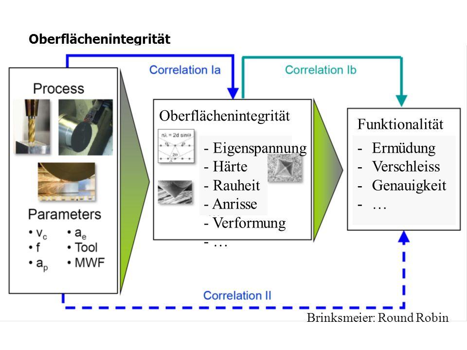 Oberflächenintegrität Brinksmeier: Round Robin - Eigenspannung - Härte - Rauheit - Anrisse - Verformung - … Oberflächenintegrität Funktionalität -Ermü