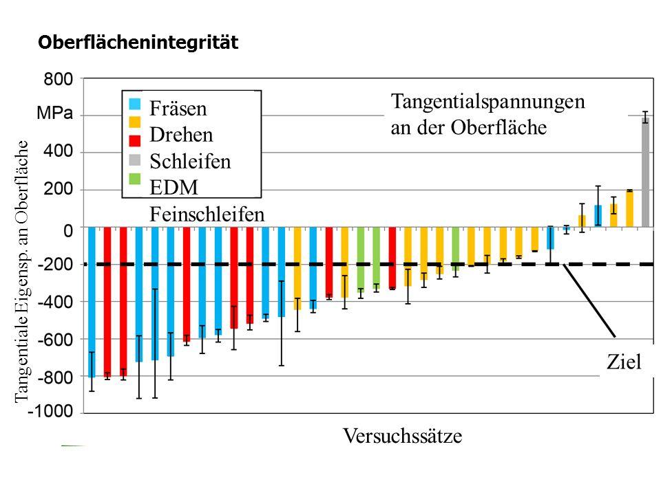 Oberflächenintegrität Jedes Bearbeitungsverfahren hinterlässt Spuren auf der Tangentialspannungen an der Oberfläche Ziel Fräsen Drehen Schleifen EDM F