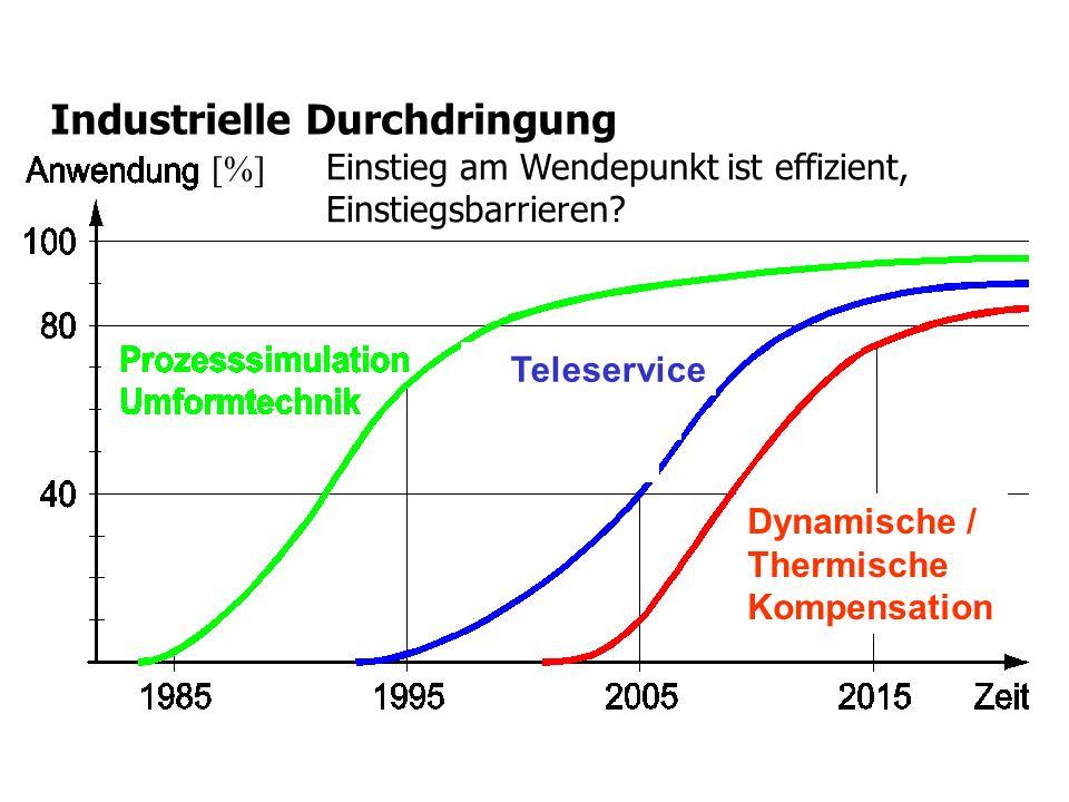 Industrielle Durchdringung [%] Dynamische / Thermische Kompensation Teleservice Einstieg am Wendepunkt ist effizient, Einstiegsbarrieren?
