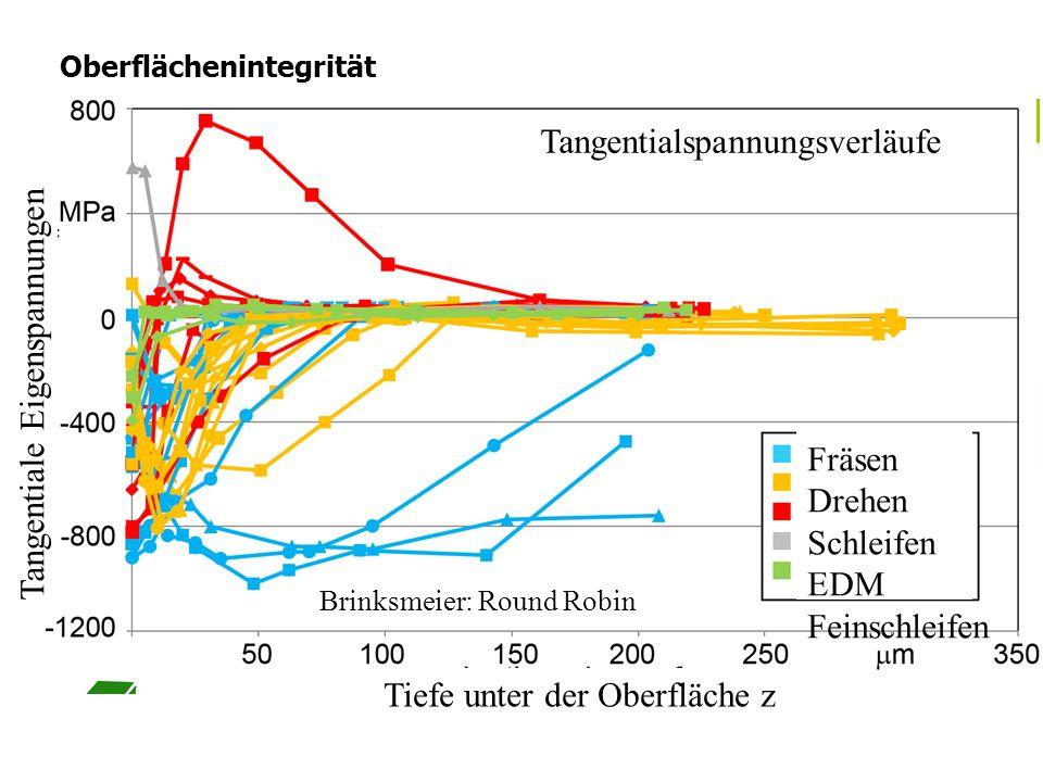 Oberflächenintegrität Jedes Bearbeitungsverfahren hinterlässt Spuren auf der Brinksmeier: Round Robin Tangentialspannungsverläufe Fräsen Drehen Schlei