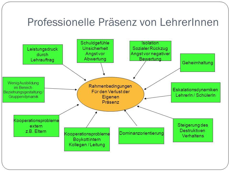 Rahmenbedingungen Für den Verlust der Eigenen Präsenz Kooperationsprobleme Boykott intern Kollegen / Leitung Wenig Ausbildung im Bereich Beziehungsges