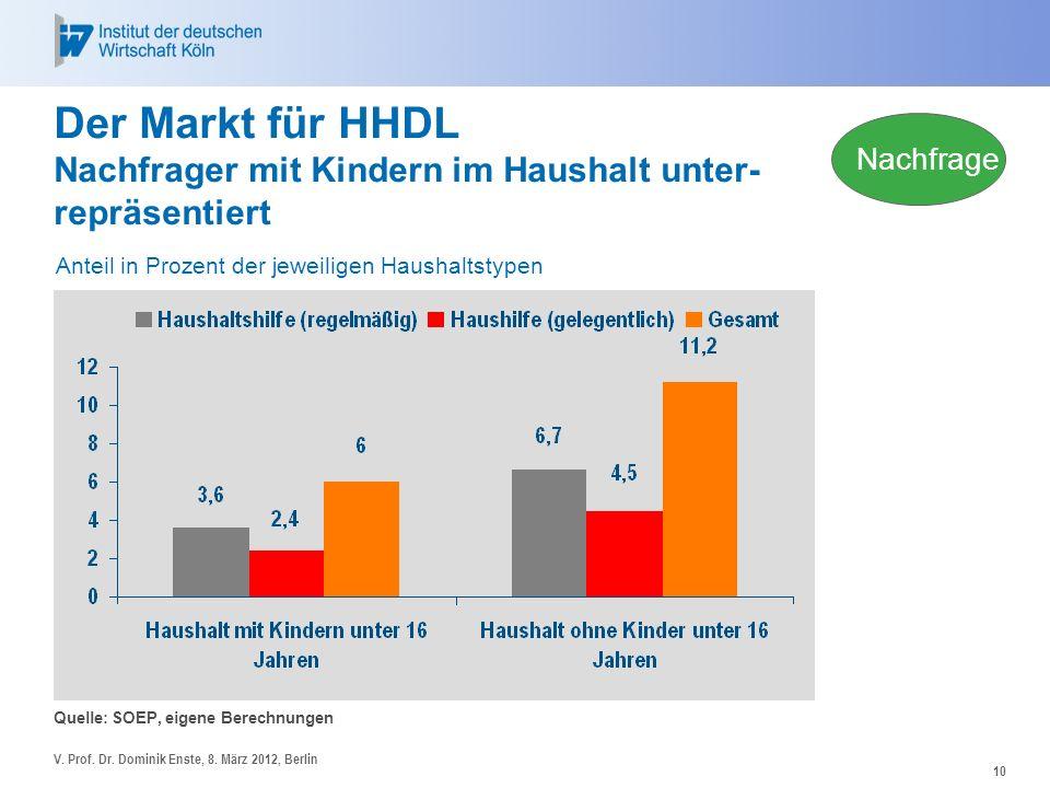10 Der Markt für HHDL Nachfrager mit Kindern im Haushalt unter- repräsentiert Quelle: SOEP, eigene Berechnungen V. Prof. Dr. Dominik Enste, 8. März 20