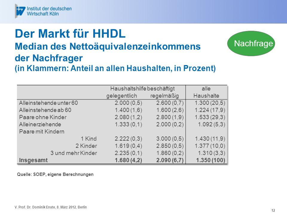 12 Der Markt für HHDL Median des Nettoäquivalenzeinkommens der Nachfrager (in Klammern: Anteil an allen Haushalten, in Prozent) Quelle: SOEP, eigene B