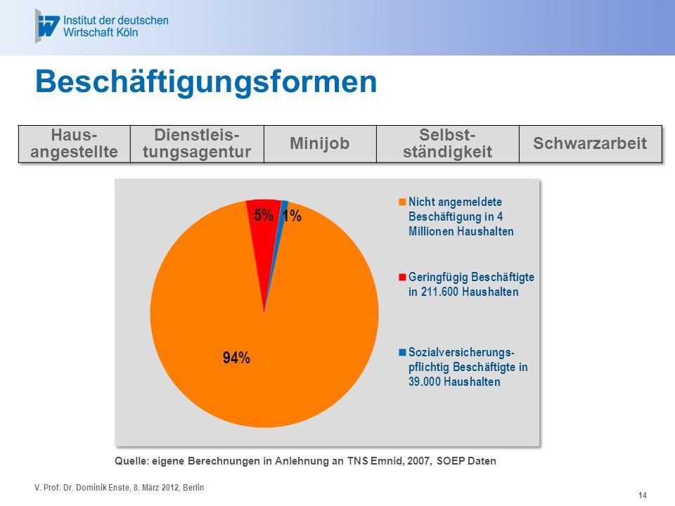14 Beschäftigungsformen Quelle: eigene Berechnungen in Anlehnung an TNS Emnid, 2007, SOEP Daten V. Prof. Dr. Dominik Enste, 8. März 2012, Berlin
