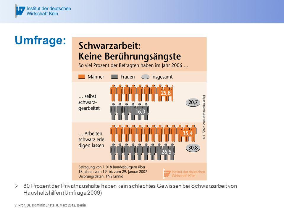 Umfrage: 80 Prozent der Privathaushalte haben kein schlechtes Gewissen bei Schwarzarbeit von Haushaltshilfen (Umfrage 2009) V. Prof. Dr. Dominik Enste