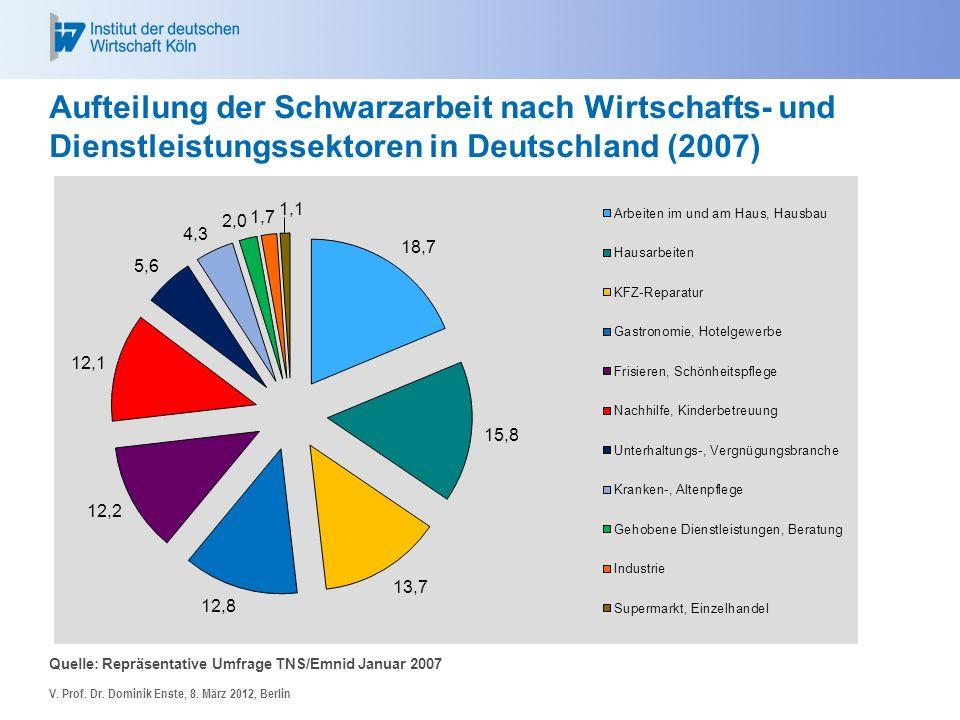 Aufteilung der Schwarzarbeit nach Wirtschafts- und Dienstleistungssektoren in Deutschland (2007) Quelle: Repräsentative Umfrage TNS/Emnid Januar 2007