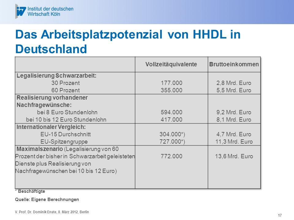 Das Arbeitsplatzpotenzial von HHDL in Deutschland 17 * Beschäftigte Quelle: Eigene Berechnungen V. Prof. Dr. Dominik Enste, 8. März 2012, Berlin