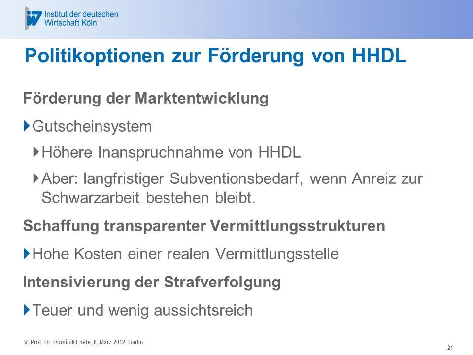 Politikoptionen zur Förderung von HHDL Förderung der Marktentwicklung Gutscheinsystem Höhere Inanspruchnahme von HHDL Aber: langfristiger Subventionsb