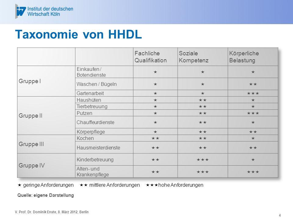 4 Taxonomie von HHDL geringe Anforderungen mittlere Anforderungen hohe Anforderungen Quelle: eigene Darstellung V. Prof. Dr. Dominik Enste, 8. März 20