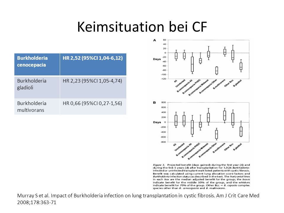 Keimsituation bei CF Burkholderia cenocepacia HR 2,52 (95%CI 1,04-6,12) Burkholderia gladioli HR 2,23 (95%CI 1,05-4,74) Burkholderia multivorans HR 0,