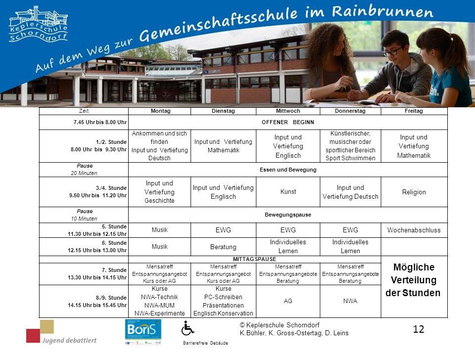 Barrierefreie Gebäude © Keplerschule Schorndorf K.Bühler, K. Gross-Ostertag, D. Leins 12 ZeitMontagDienstagMittwochDonnerstagFreitag 7.45 Uhr bis 8.00
