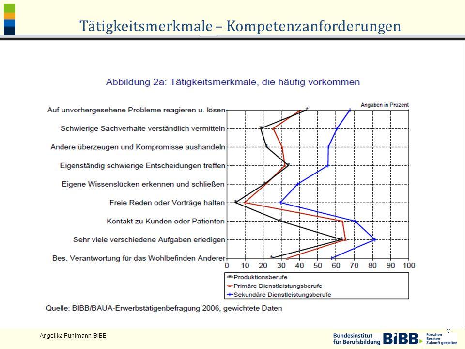 ® Angelika Puhlmann, BIBB Tätigkeitsmerkmale – Kompetenzanforderungen