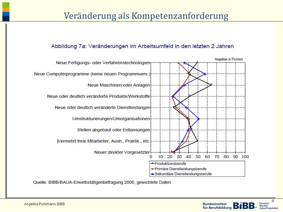 ® Angelika Puhlmann, BIBB Veränderung als Kompetenzanforderung
