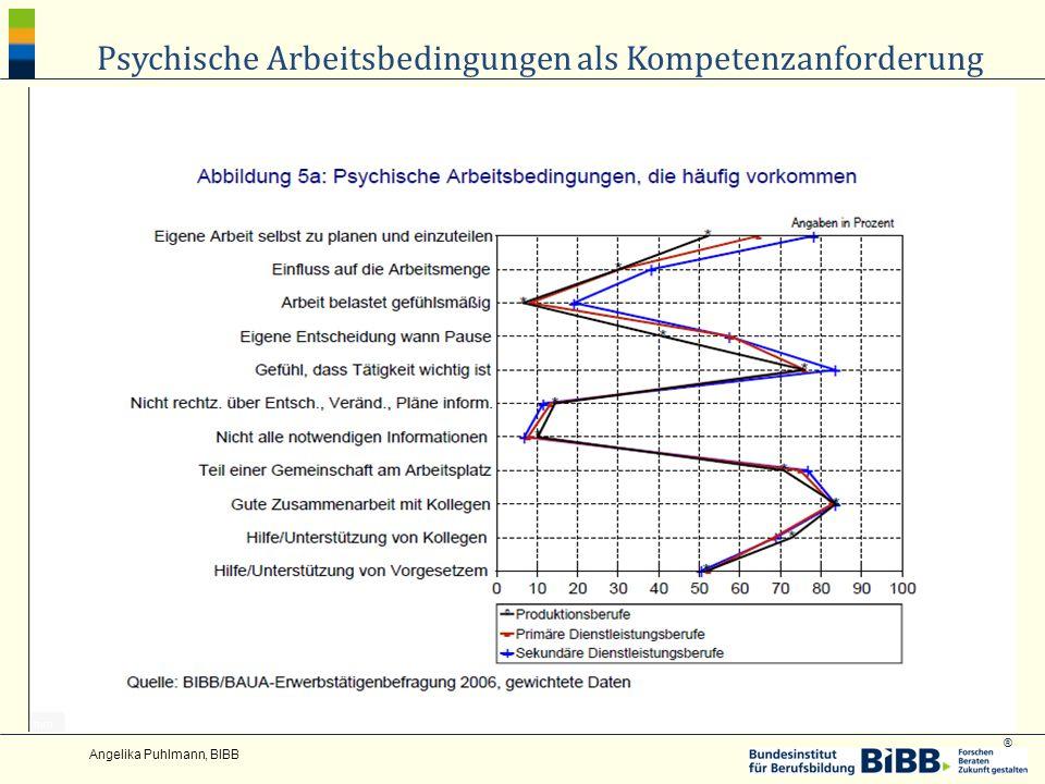 ® Angelika Puhlmann, BIBB Psychische Arbeitsbedingungen als Kompetenzanforderung
